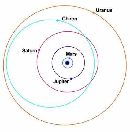 Соединение солнца с хироном в секстиле с юпитером