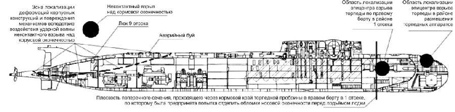 Схема поражения АПЛ «Курск»