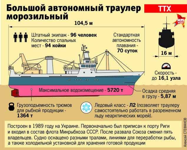 должностная инструкция капитана рыболовного судна