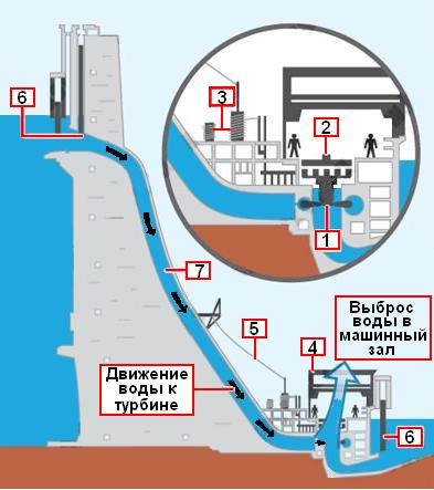 1 Авария на СШ ГЭС.... Работы